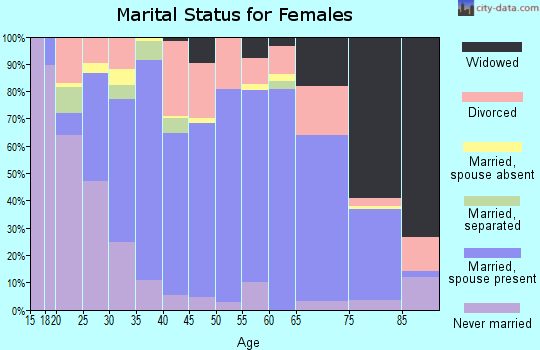 Zip code 37725 marital status for females