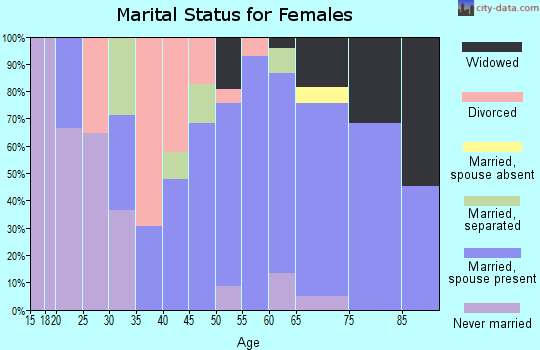 Zip code 37727 marital status for females