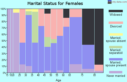 Zip code 37738 marital status for females