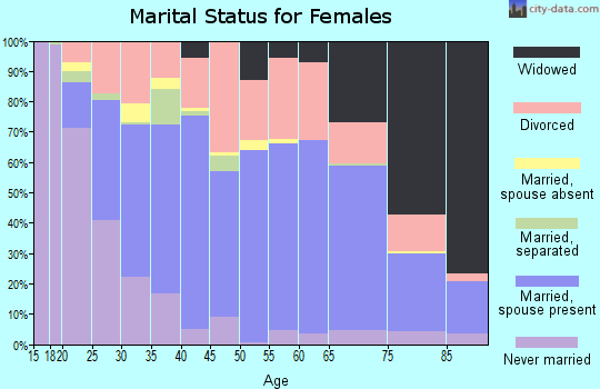 Zip code 37745 marital status for females