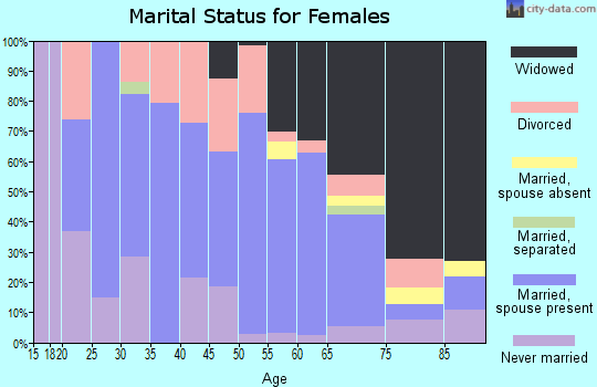 Zip code 37756 marital status for females