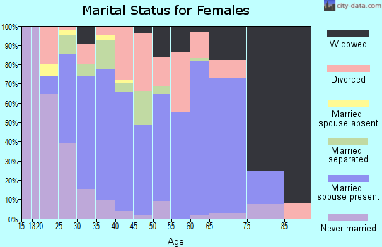 Zip code 37757 marital status for females