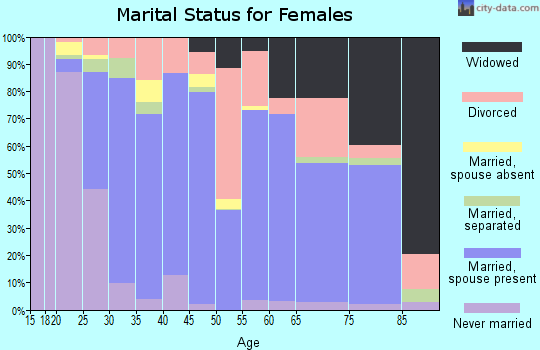 Zip code 37760 marital status for females