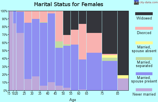 Zip code 37769 marital status for females