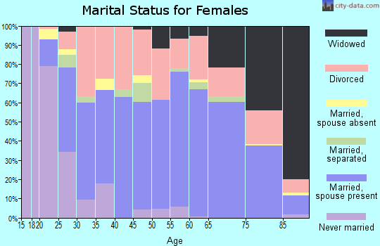 Zip code 37771 marital status for females