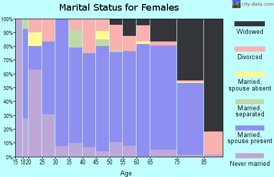 Zip code 37774 marital status for females