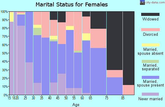 Zip code 37777 marital status for females