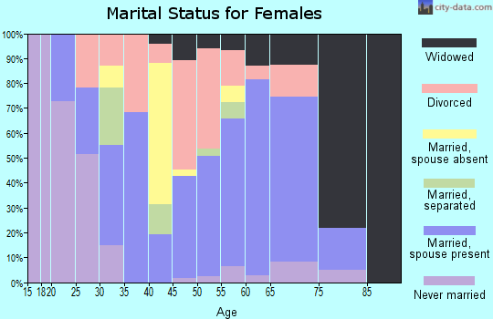 Zip code 37820 marital status for females