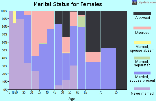 Zip code 37829 marital status for females