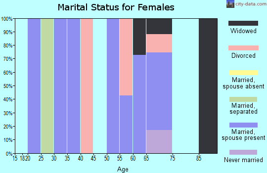 Zip code 37845 marital status for females