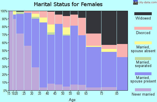 Zip code 37849 marital status for females