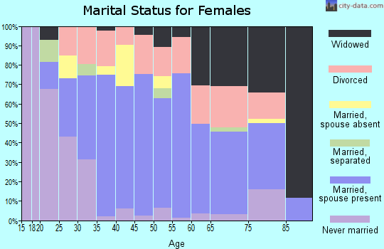 Zip code 37854 marital status for females