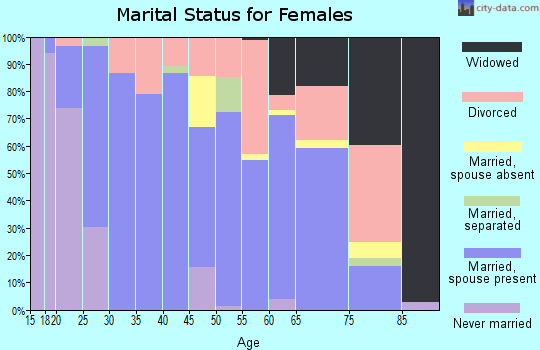Zip code 37861 marital status for females
