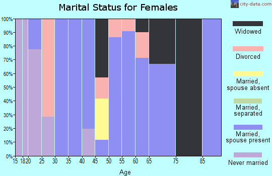 Zip code 37866 marital status for females