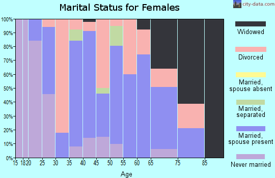 Zip code 37872 marital status for females