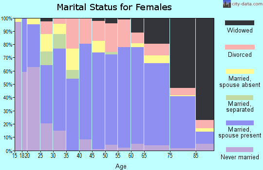 Zip code 37874 marital status for females
