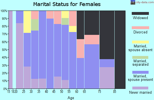 Zip code 37888 marital status for females