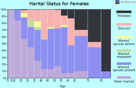 Zip code 37912 marital status for females