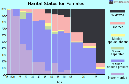 Zip code 37920 marital status for females