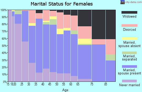 Zip code 37923 marital status for females