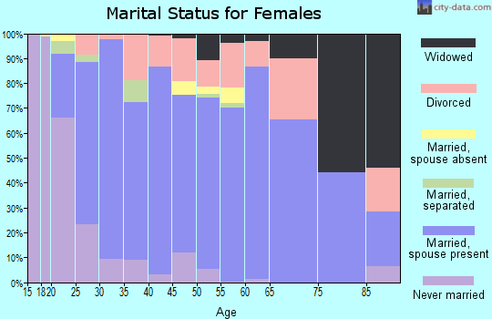 Zip code 37932 marital status for females