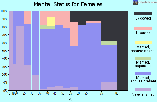 Zip code 38004 marital status for females