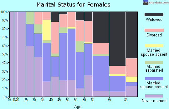 Zip code 38008 marital status for females