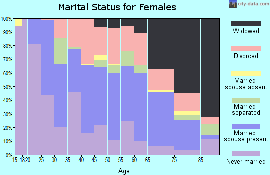 Zip code 38012 marital status for females