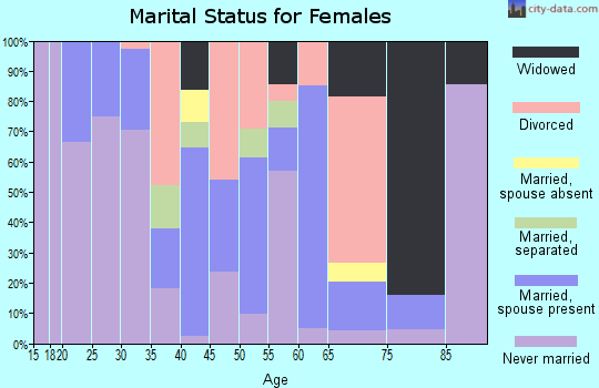 Zip code 38039 marital status for females