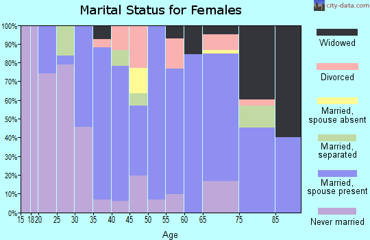 Zip code 38057 marital status for females