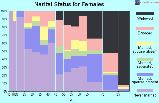 Zip code 38108 marital status for females