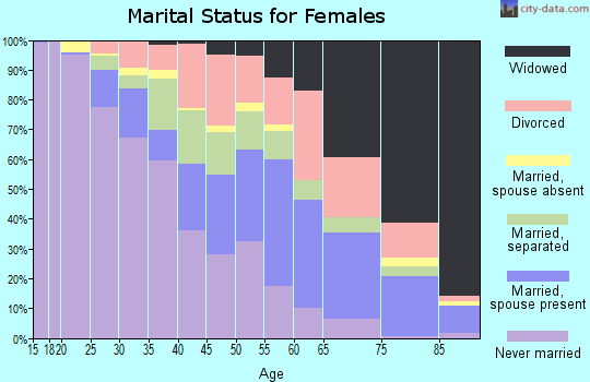 Zip code 38109 marital status for females