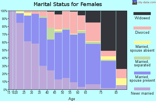 Zip code 38119 marital status for females