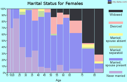 Zip code 38120 marital status for females