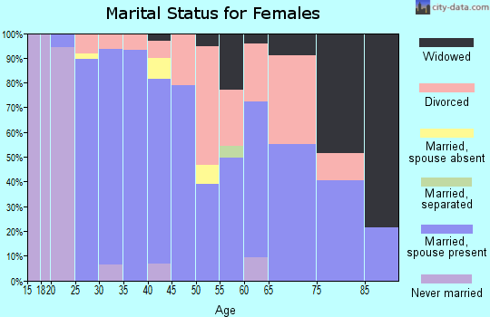 Zip code 38225 marital status for females