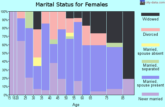 Zip code 38230 marital status for females