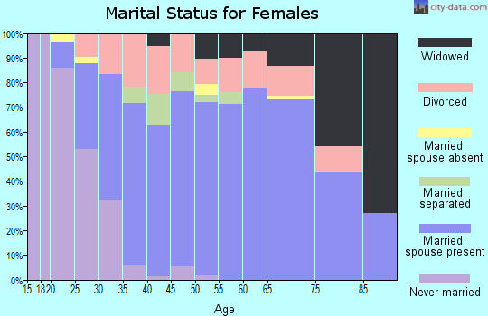 Zip code 38237 marital status for females