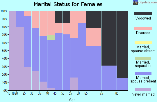 Zip code 38240 marital status for females