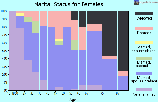 Zip code 38257 marital status for females