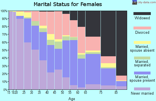 Zip code 38301 marital status for females