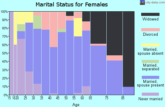 Zip code 38315 marital status for females