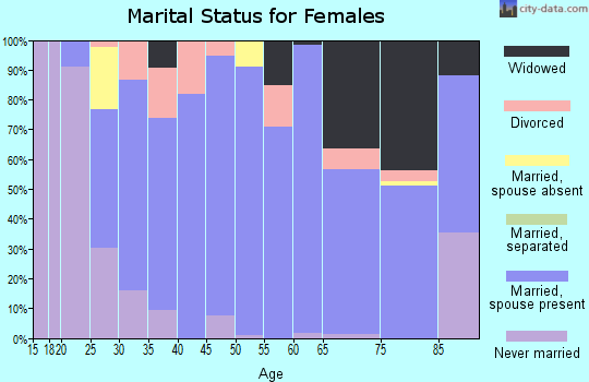 Zip code 38472 marital status for females