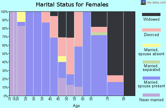 Zip code 38473 marital status for females