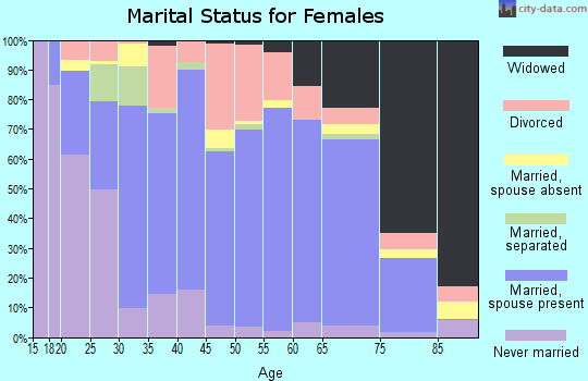 Zip code 38583 marital status for females