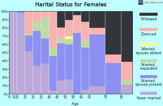 Zip code 38606 marital status for females