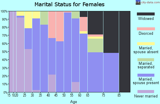 Zip code 38610 marital status for females