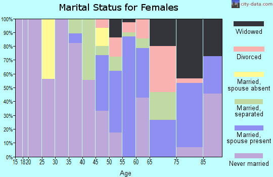 Zip code 38617 marital status for females