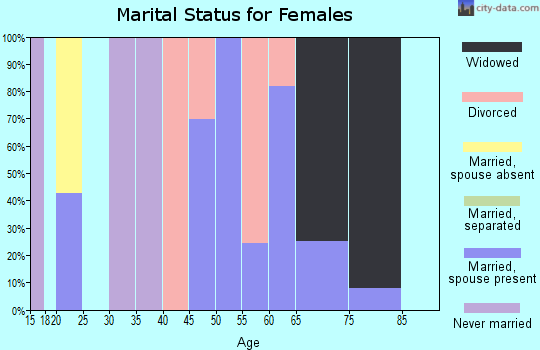 Zip code 38626 marital status for females