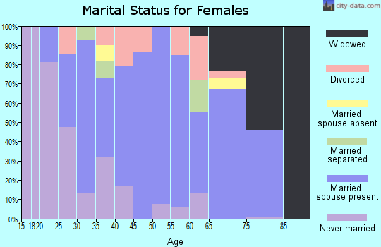 Zip code 38651 marital status for females