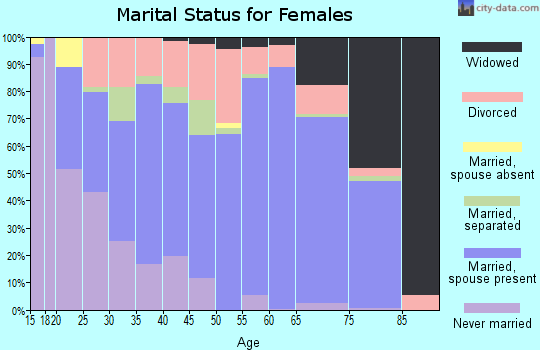 Zip code 38652 marital status for females